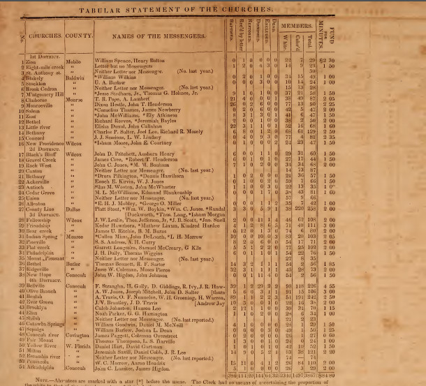 Bethlehem Missionary Baptist Association 1859 Table of Churches